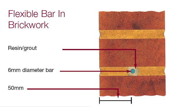 Flexible_Bar_IN_Brickwork-1