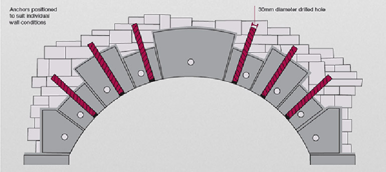 Arch Consolidation