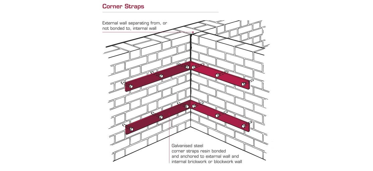 corner_diagram